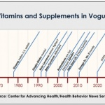 What are dietary supplements, how are they regulated?