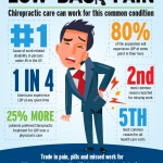 Low Back Pain Infographic