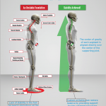 Free Foot-Spine Stability Infographic