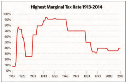 What about the other 99 percent? With the right strategy you may be able to reduce taxes today and retire in the 0-percent tax bracket tomorrow.
