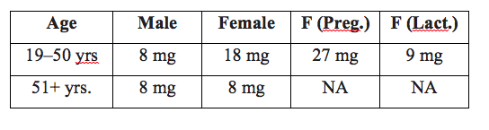 Chart showing iron intake recommendations