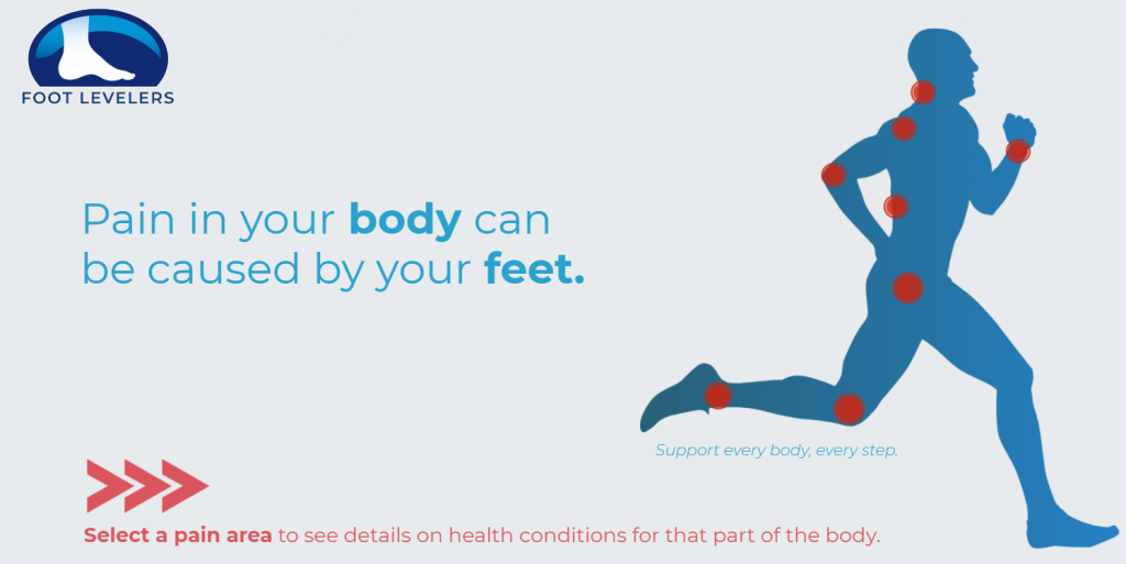 Foot Levelers this week welcomed health care professionals and the general public to its new Rehabilitation Website...