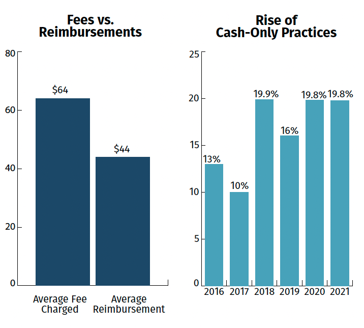 Cash-Only Fees