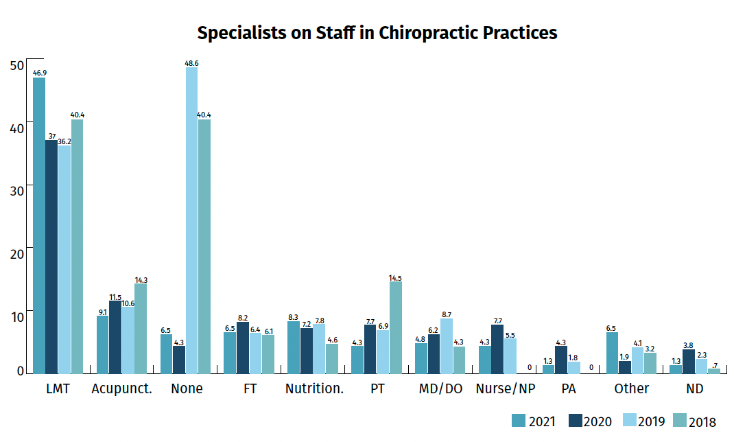 The year of COVID had an impact — but our Chiropractic Economics Fees & Reimbursements Survey shows resilience...