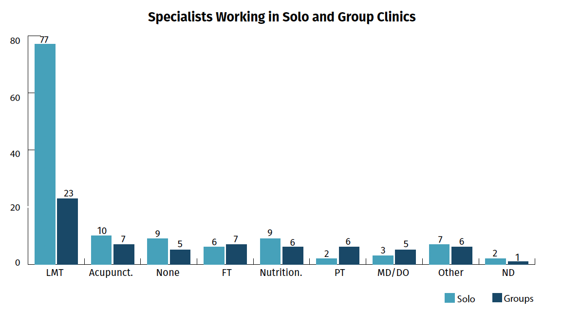 Specialists - solo and group