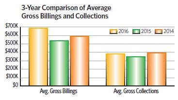 3 year comp billings and collections