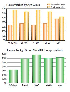 Age Group Graphs