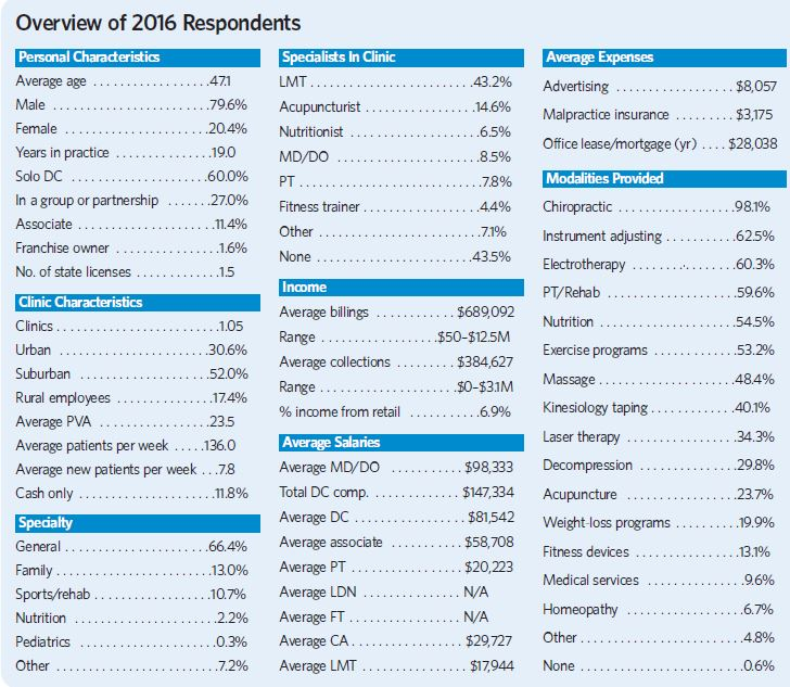 Overview of 2016 Respondents