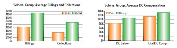 Solo vs Group averages
